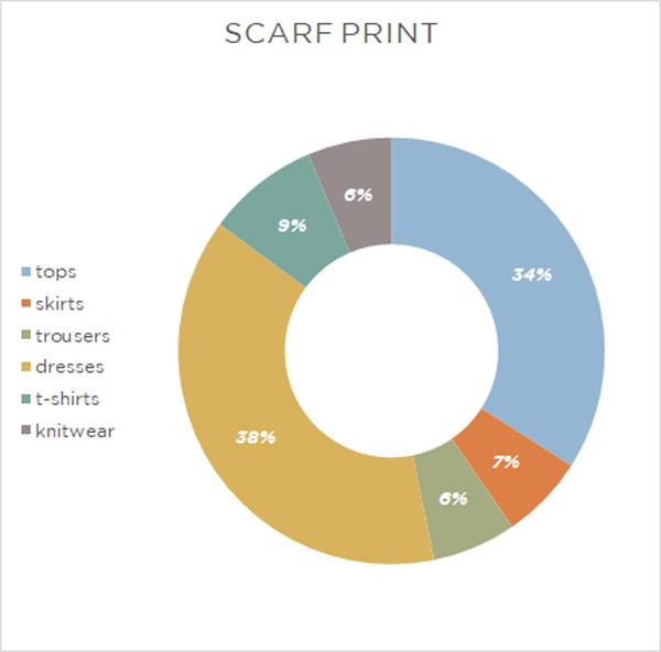 imprimé-foulard