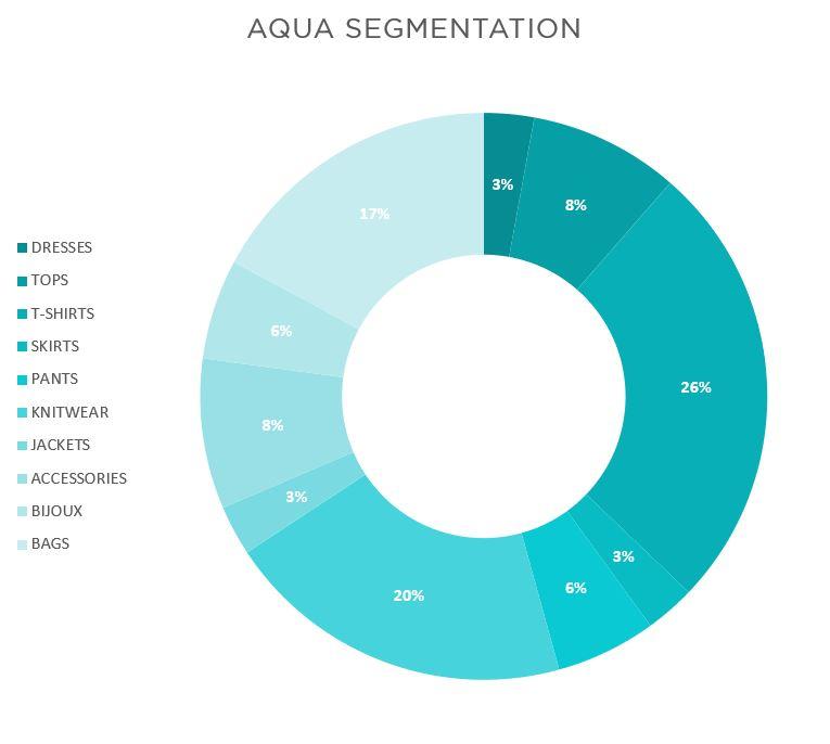 AQUA SEGMENTATION