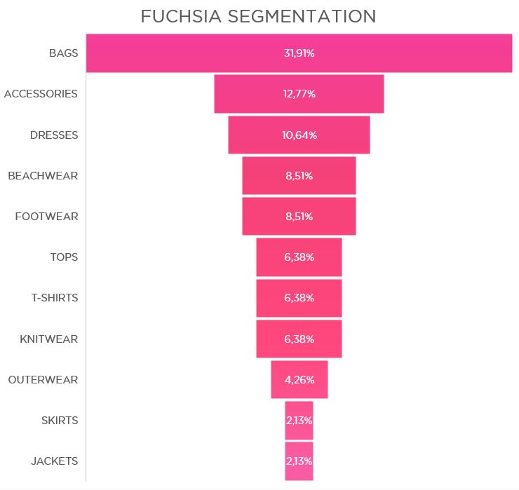 FUCHSIA SEGMENTATION