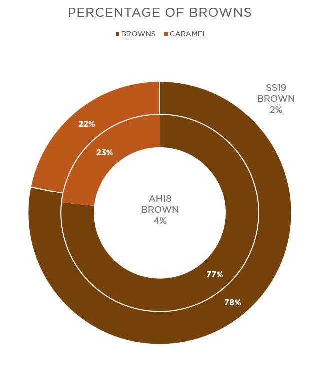 brown percentage