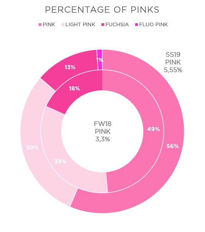 pink percentage