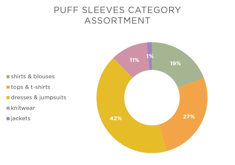 puff sleeve category assortment