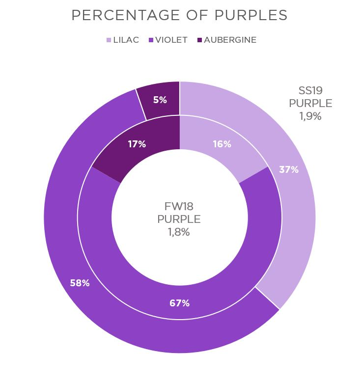 purple percentage