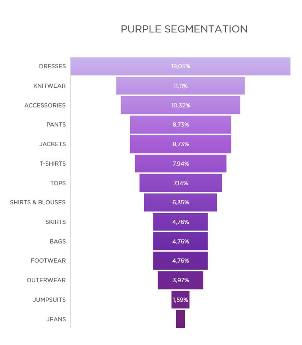 purple-segmentation