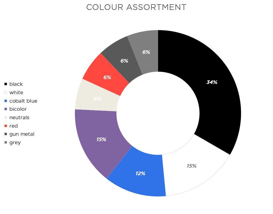 colour assortment