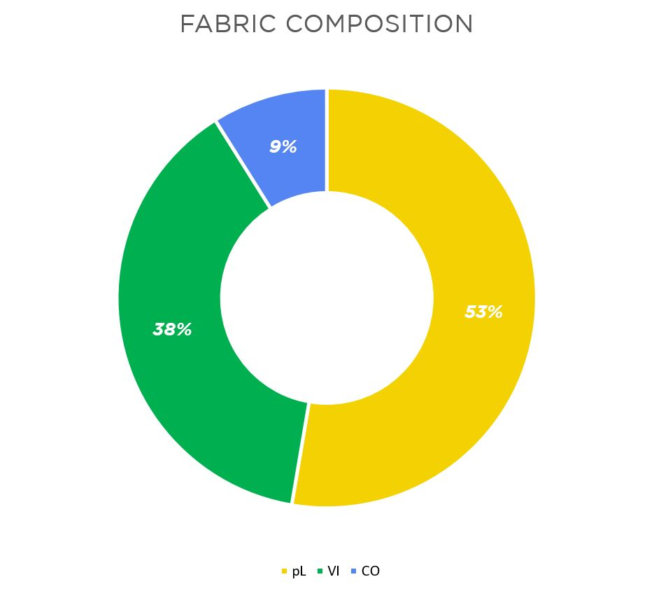 fabric composition