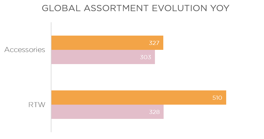global assortment yoy